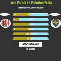 Luca Parodi vs Federico Proia h2h player stats