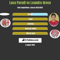 Luca Parodi vs Leandro Greco h2h player stats