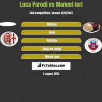 Luca Parodi vs Manuel Iori h2h player stats