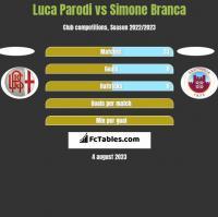 Luca Parodi vs Simone Branca h2h player stats
