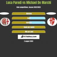 Luca Parodi vs Michael De Marchi h2h player stats