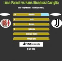 Luca Parodi vs Hans Nicolussi Caviglia h2h player stats