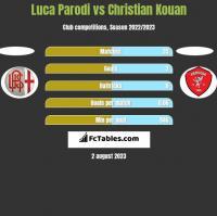 Luca Parodi vs Christian Kouan h2h player stats