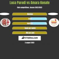 Luca Parodi vs Amara Konate h2h player stats