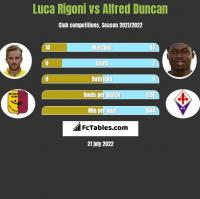 Luca Rigoni vs Alfred Duncan h2h player stats