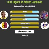 Luca Rigoni vs Marko Jankovic h2h player stats