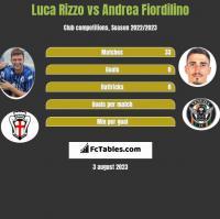Luca Rizzo vs Andrea Fiordilino h2h player stats