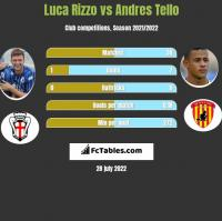Luca Rizzo vs Andres Tello h2h player stats