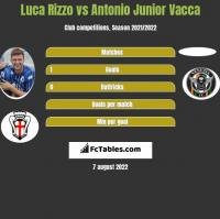 Luca Rizzo vs Antonio Junior Vacca h2h player stats