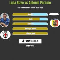 Luca Rizzo vs Antonio Porcino h2h player stats