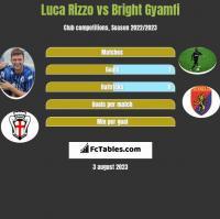 Luca Rizzo vs Bright Gyamfi h2h player stats