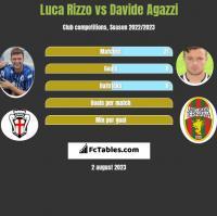 Luca Rizzo vs Davide Agazzi h2h player stats