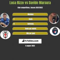 Luca Rizzo vs Davide Marsura h2h player stats