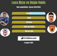 Luca Rizzo vs Dejan Vokic h2h player stats