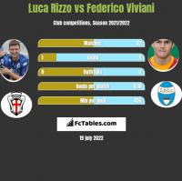 Luca Rizzo vs Federico Viviani h2h player stats