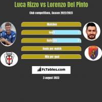 Luca Rizzo vs Lorenzo Del Pinto h2h player stats