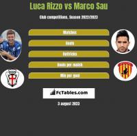 Luca Rizzo vs Marco Sau h2h player stats