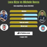 Luca Rizzo vs Michele Rocca h2h player stats