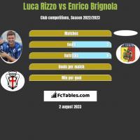Luca Rizzo vs Enrico Brignola h2h player stats
