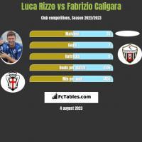 Luca Rizzo vs Fabrizio Caligara h2h player stats