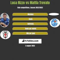 Luca Rizzo vs Mattia Trovato h2h player stats
