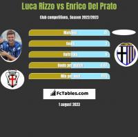 Luca Rizzo vs Enrico Del Prato h2h player stats