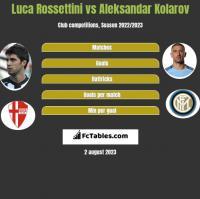 Luca Rossettini vs Aleksandar Kolarov h2h player stats