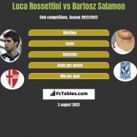 Luca Rossettini vs Bartosz Salamon h2h player stats