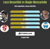 Luca Rossettini vs Biagio Meccariello h2h player stats