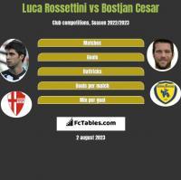 Luca Rossettini vs Bostjan Cesar h2h player stats