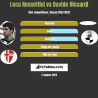 Luca Rossettini vs Davide Riccardi h2h player stats