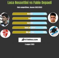 Luca Rossettini vs Fabio Depaoli h2h player stats