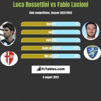 Luca Rossettini vs Fabio Lucioni h2h player stats