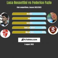 Luca Rossettini vs Federico Fazio h2h player stats