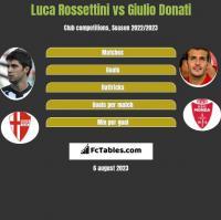 Luca Rossettini vs Giulio Donati h2h player stats