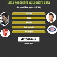 Luca Rossettini vs Leonard Zuta h2h player stats