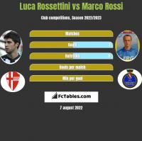 Luca Rossettini vs Marco Rossi h2h player stats