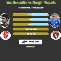 Luca Rossettini vs Mergim Vojvoda h2h player stats