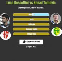Luca Rossettini vs Nenad Tomovic h2h player stats