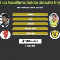Luca Rossettini vs Nicholas Sebastian Frey h2h player stats