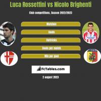 Luca Rossettini vs Nicolo Brighenti h2h player stats