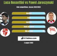 Luca Rossettini vs Pawel Jaroszynski h2h player stats