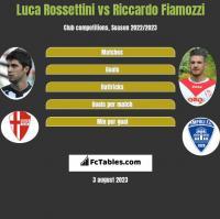 Luca Rossettini vs Riccardo Fiamozzi h2h player stats