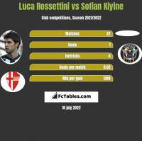 Luca Rossettini vs Sofian Kiyine h2h player stats