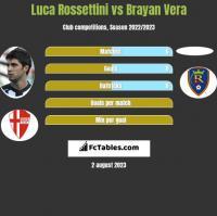 Luca Rossettini vs Brayan Vera h2h player stats
