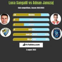 Luca Sangalli vs Adnan Januzaj h2h player stats