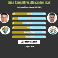 Luca Sangalli vs Alexander Isak h2h player stats