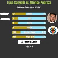 Luca Sangalli vs Alfonso Pedraza h2h player stats
