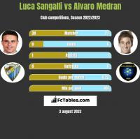 Luca Sangalli vs Alvaro Medran h2h player stats