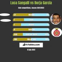 Luca Sangalli vs Borja Garcia h2h player stats
